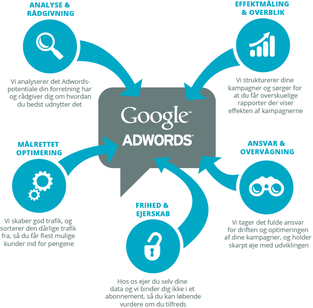Adwords specialister