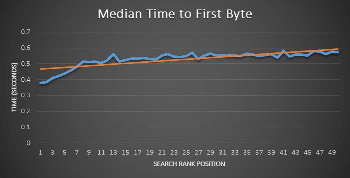 SEO Time To First Byte